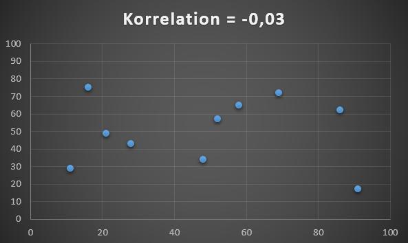 Datasæt med korrelation på 0,03.