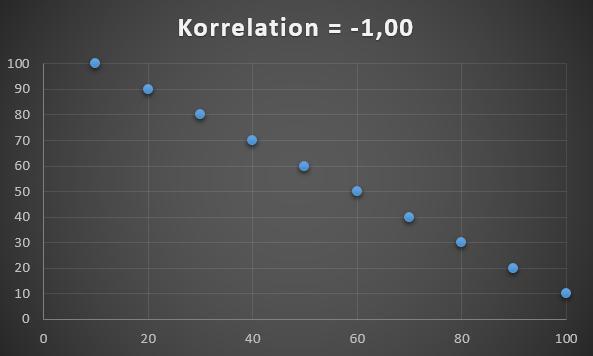 Datasæt med korrelation på -1.