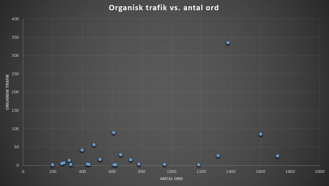 Scatter plot uden outliers.