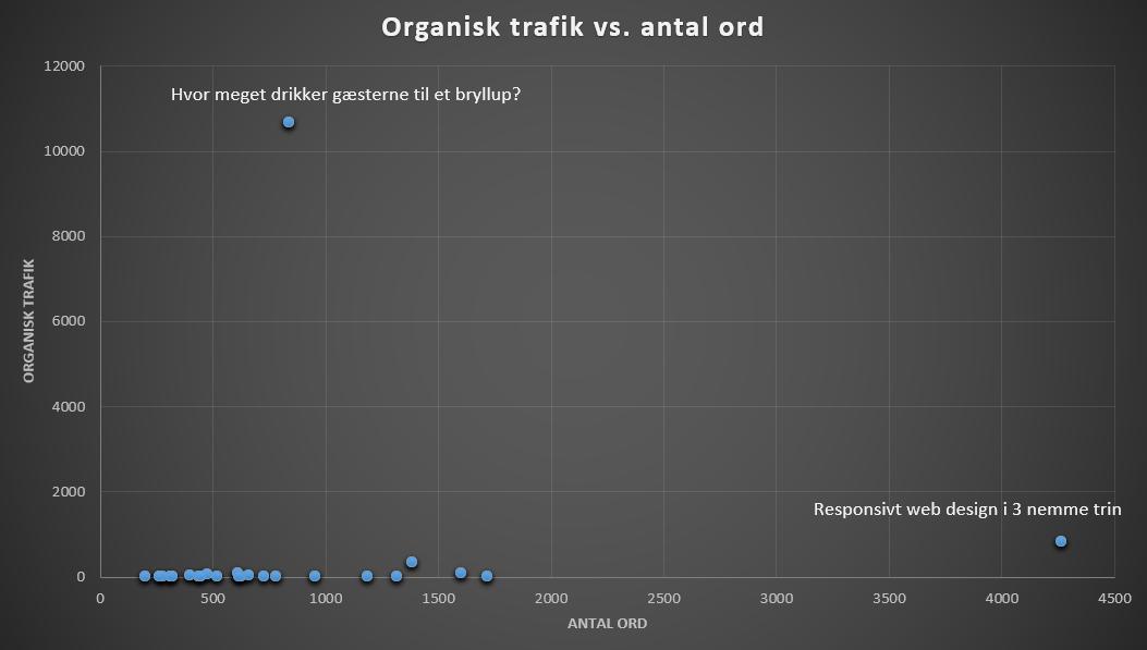 De to outliers der forvrænger data.