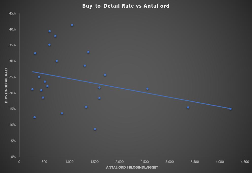 Korrelationen mellem pris og konvertering er -0,32