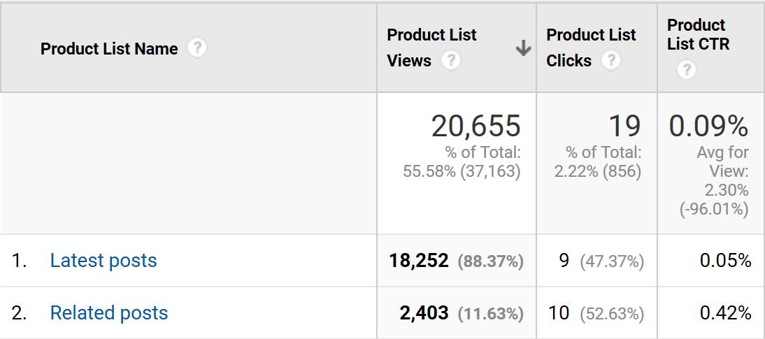 CTR på 0,42% viser at meget få klikker på de links.