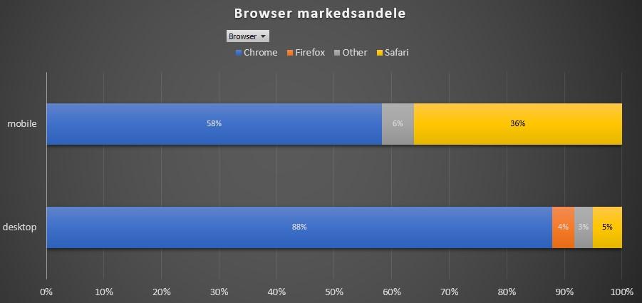 Browser markedsandele pr. device