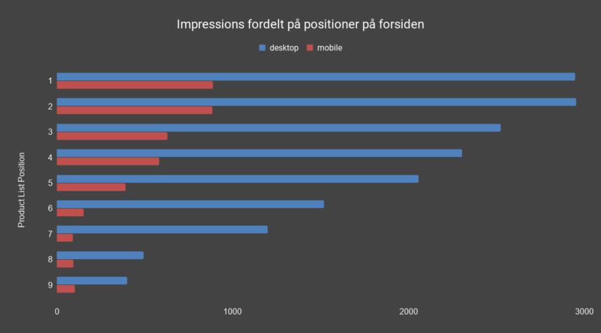 Impressions fordelt på positioner på forsiden.