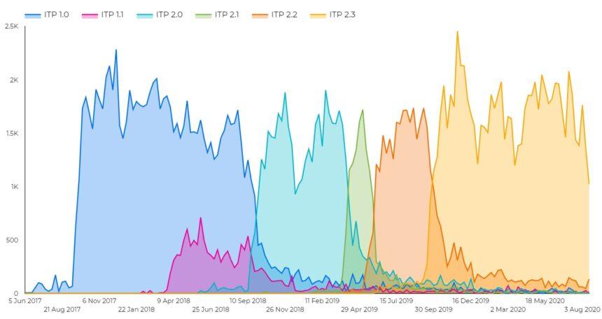ITP roll-out: Ugentlige besøg pr. ITP version