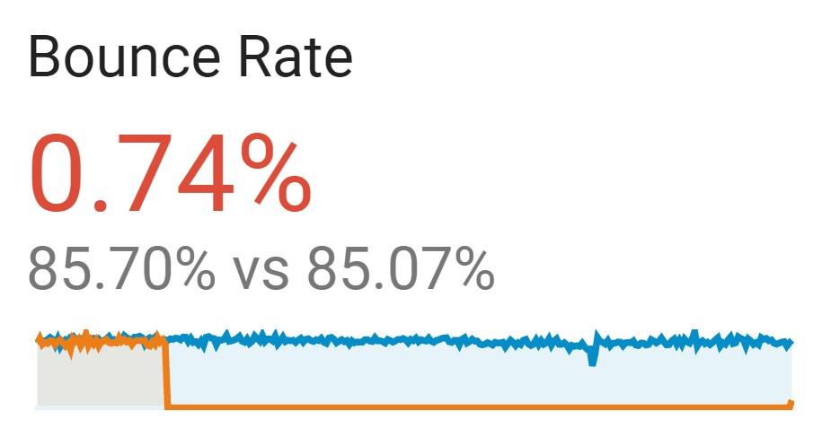 Bounce Rate før/efter designet.