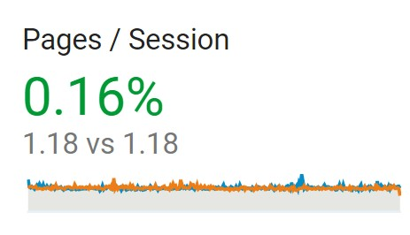 Pages per session er uændret.