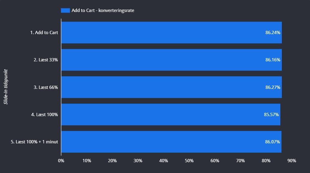 Ikke overraskende er konverteringsraten næsten den samme for alle grupper.