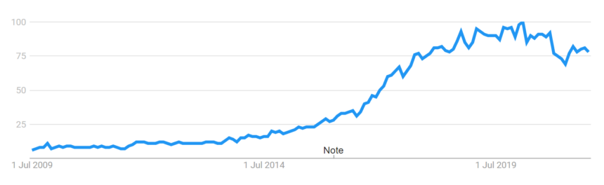 machine learning google trends