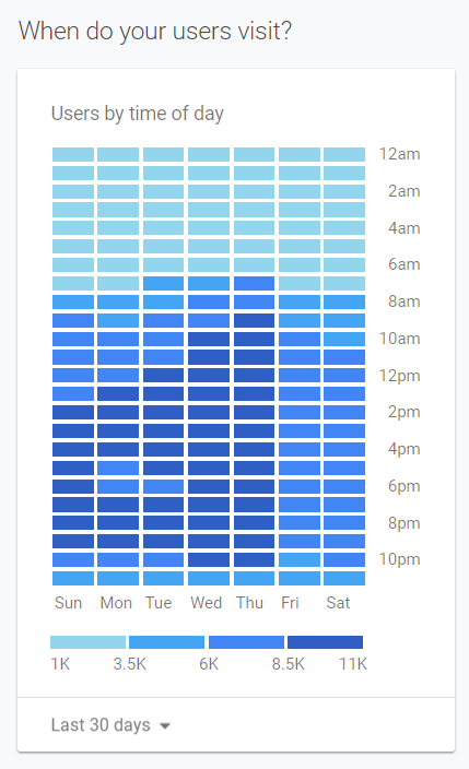 Besøgende fordelt på ugen i det normale Google Analytics web interface.