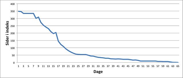Udvikling i sider i indeks