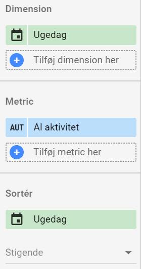 Dimensioner, metrics og sortering i Data Studio.