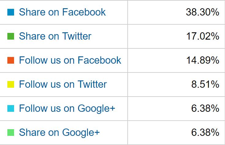 Fordeling af likes og shares.