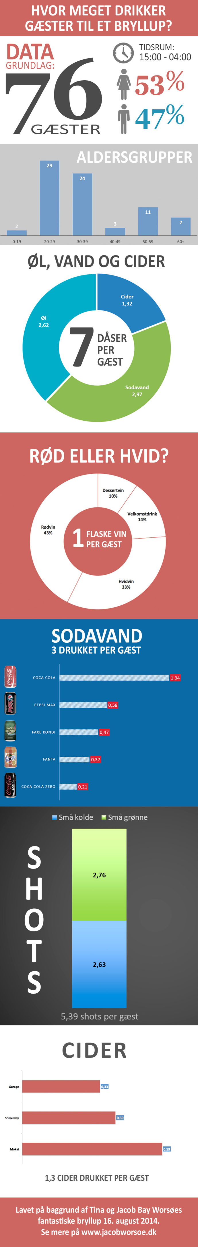 Infografik: Så meget drikker gæsterne til et bryllup.