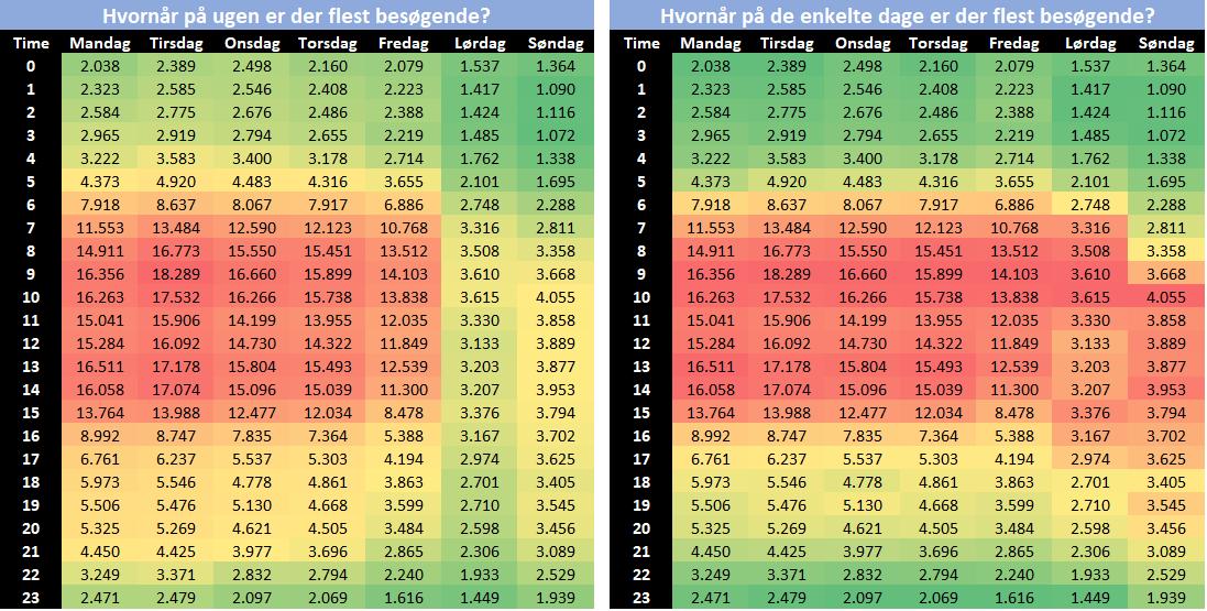 De to tabeller, som viser højeste tal på hele ugen og de enkelte dage.