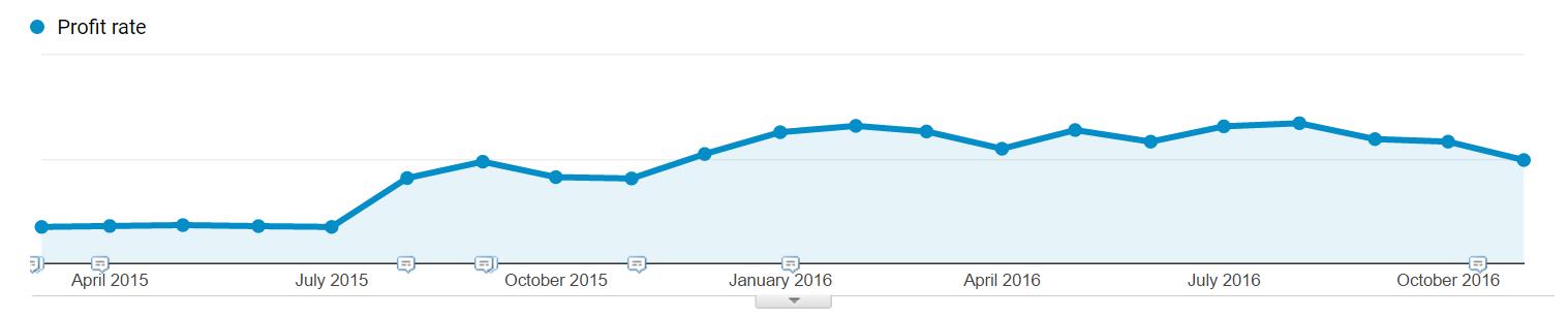 profit-rate-graph