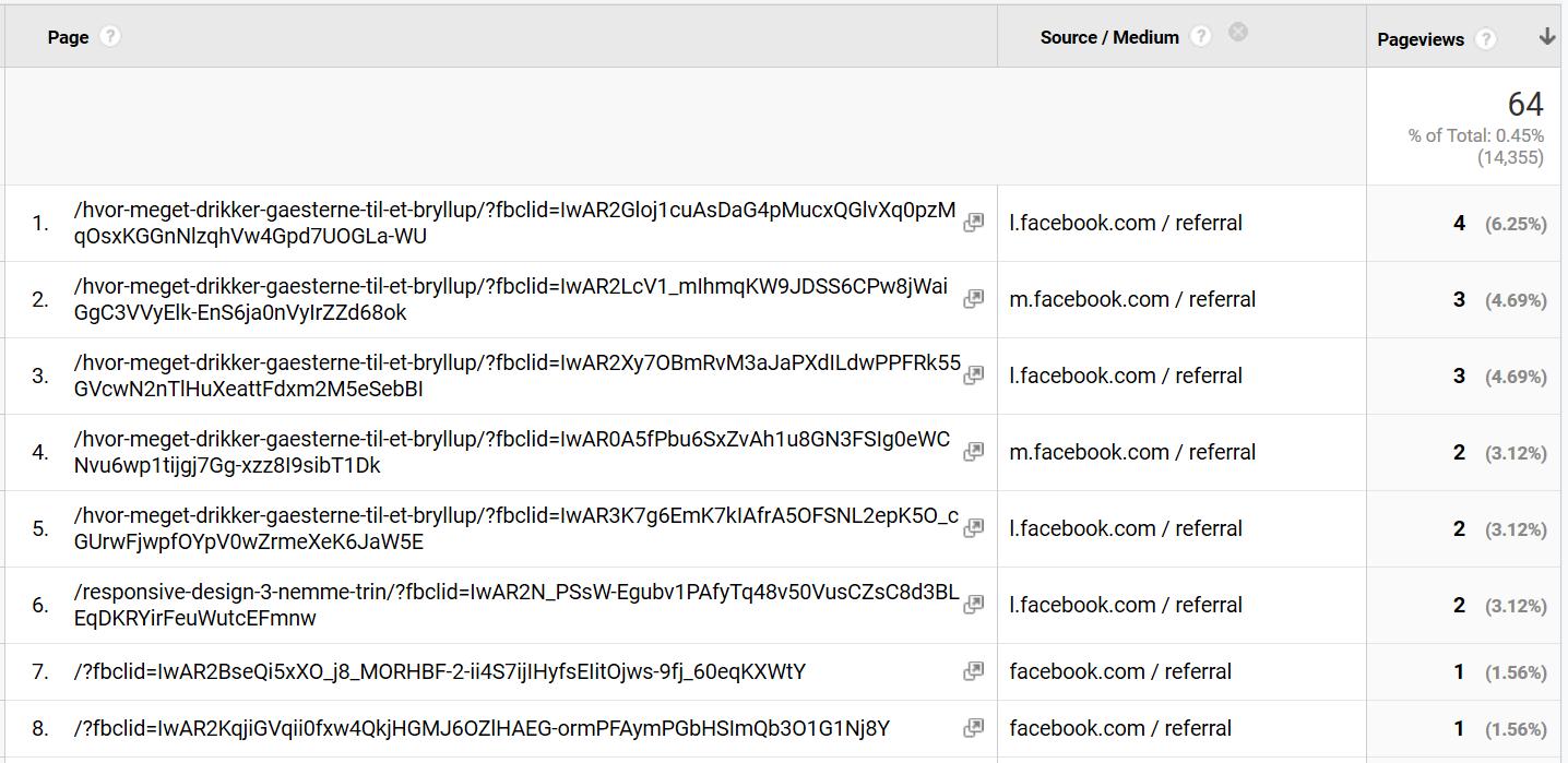 fbclid skaber en masse unikke sider i Google Analytics.